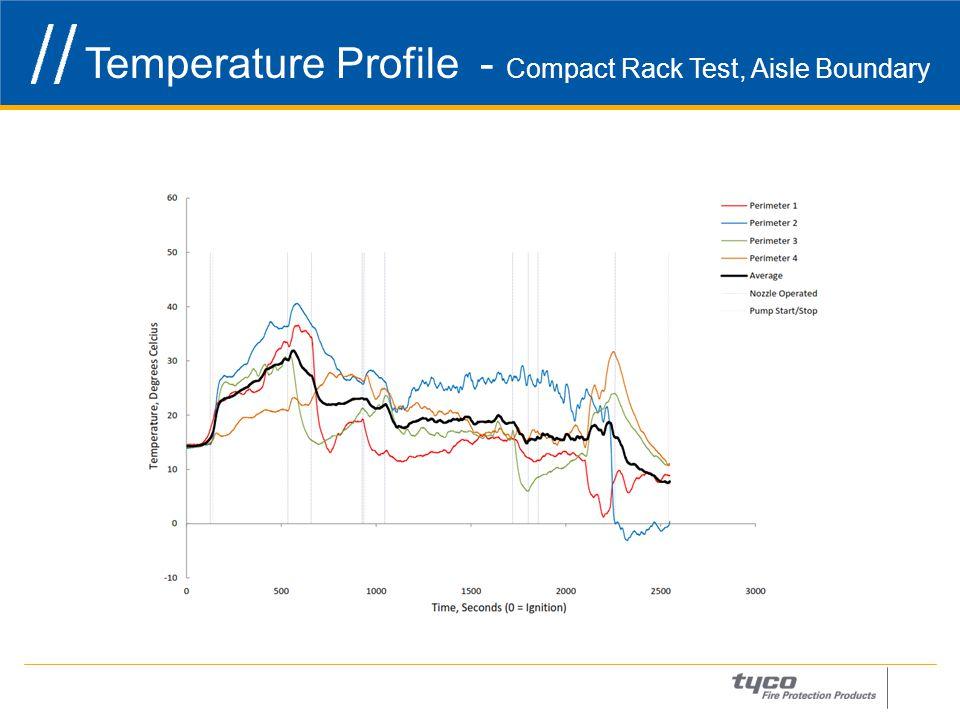 Temperature Profile - Compact Rack Test, Aisle Boundary 23