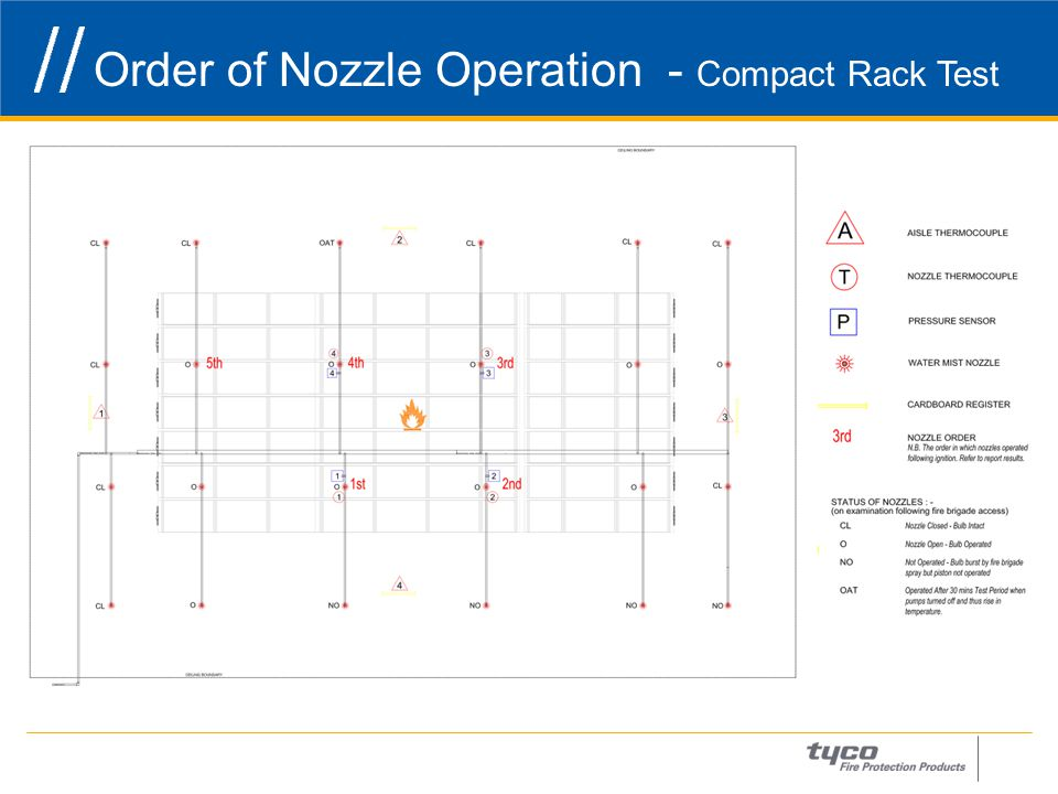 Order of Nozzle Operation - Compact Rack Test 24