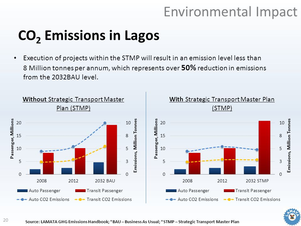 CO 2 Emissions in Lagos Execution of projects within the STMP will result in an emission level less than 8 Million tonnes per annum, which represents over 50% reduction in emissions from the 2032BAU level.
