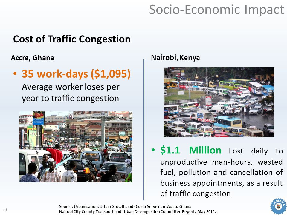 Cost of Traffic Congestion $1.1 Million Lost daily to unproductive man-hours, wasted fuel, pollution and cancellation of business appointments, as a r