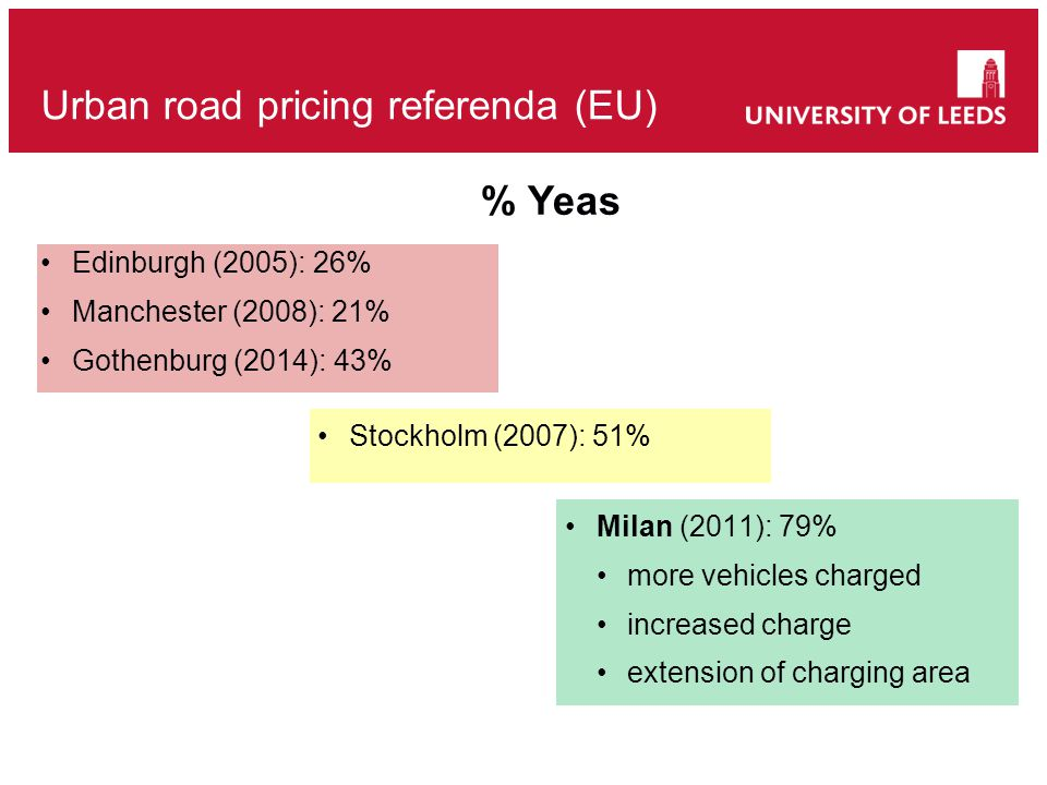 Edinburgh (2005): 26% Manchester (2008): 21% Gothenburg (2014): 43% Urban road pricing referenda (EU) Stockholm (2007): 51% Milan (2011): 79% more vehicles charged increased charge extension of charging area % Yeas