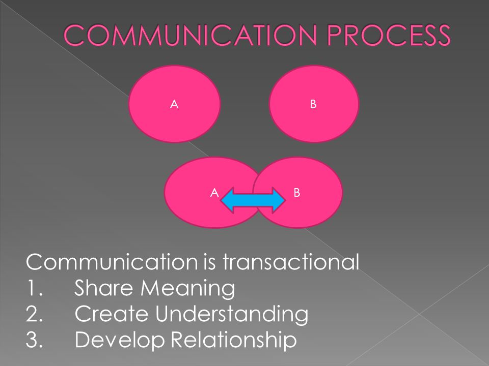AB AB Communication is transactional 1.Share Meaning 2.Create Understanding 3.Develop Relationship