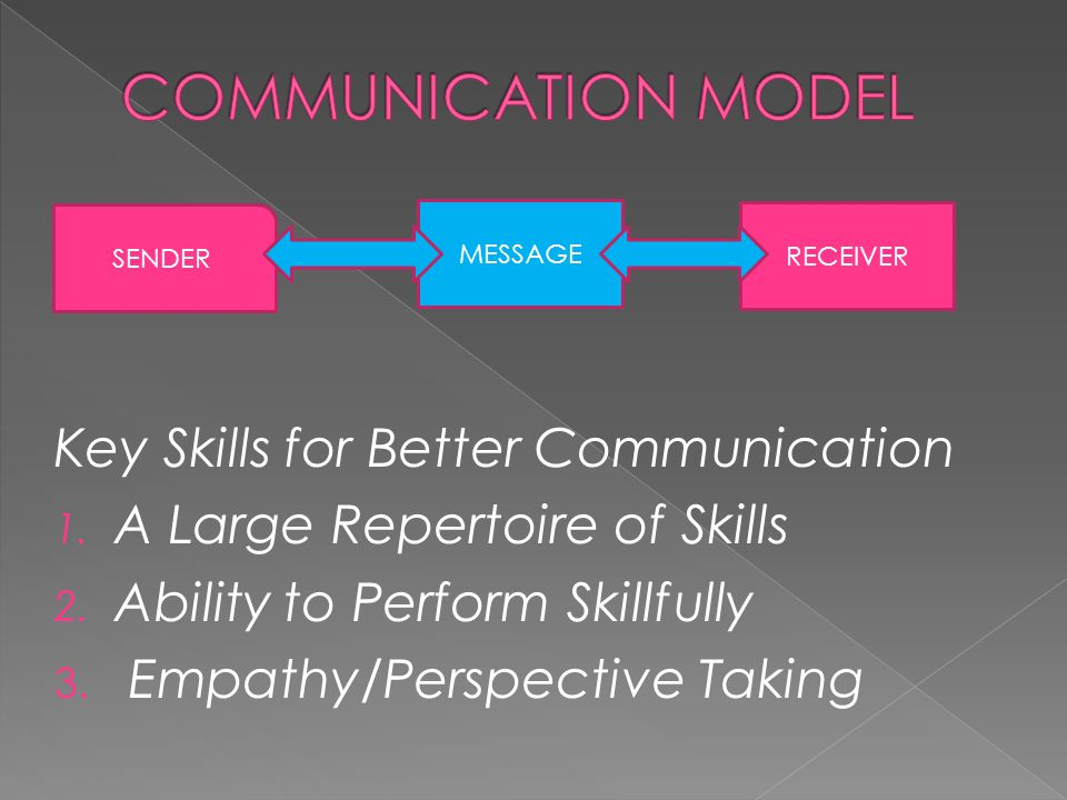 Key Skills for Better Communication 1. A Large Repertoire of Skills 2. Ability to Perform Skillfully 3. Empathy/Perspective Taking SENDER MESSAGE RECE