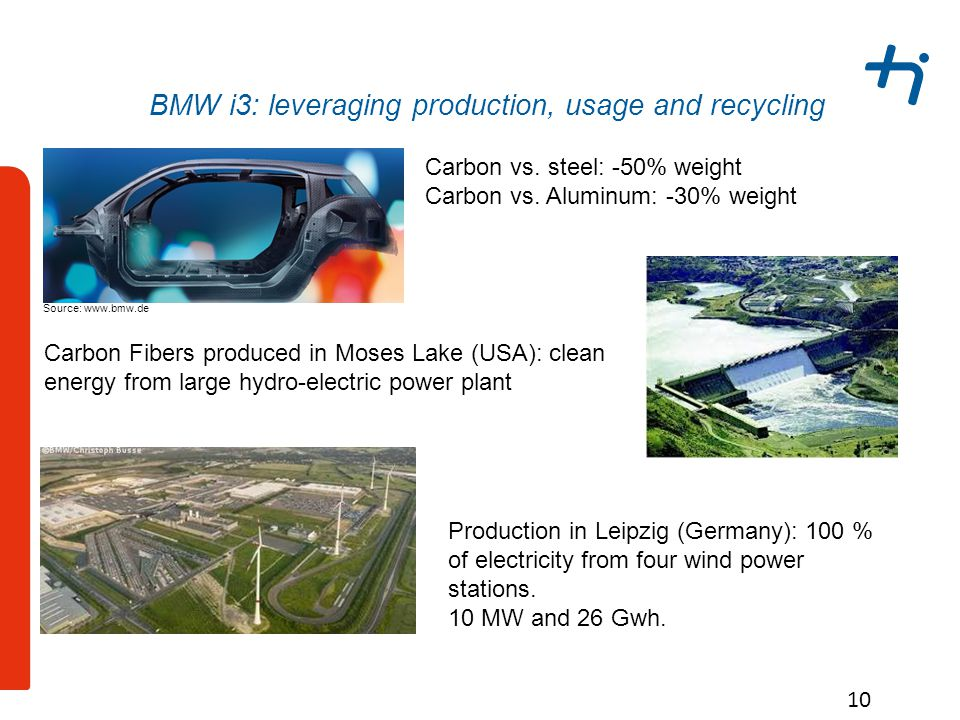 BMW i3: leveraging production, usage and recycling 10 Carbon Fibers produced in Moses Lake (USA): clean energy from large hydro-electric power plant Carbon vs.