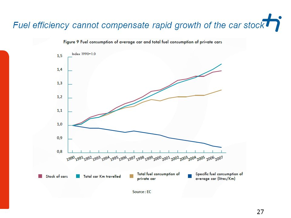 27 Fuel efficiency cannot compensate rapid growth of the car stock