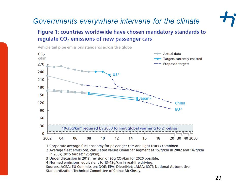 29 Governments everywhere intervene for the climate