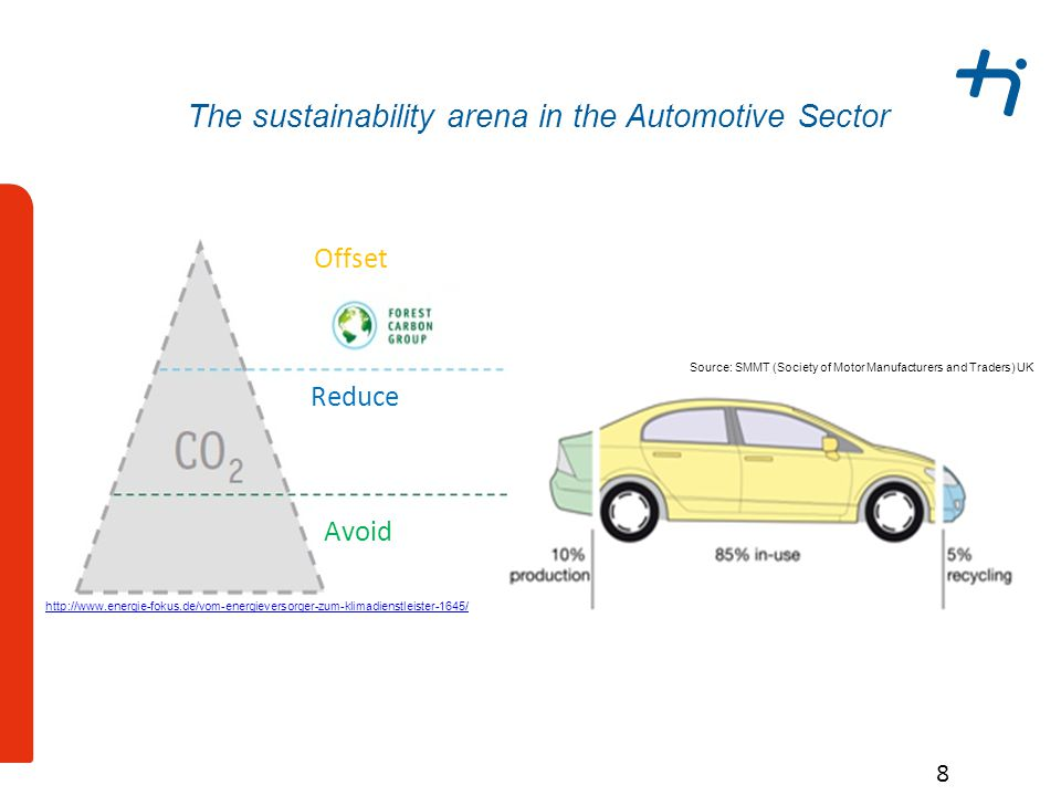 The sustainability arena in the Automotive Sector 8 Source: SMMT (Society of Motor Manufacturers and Traders) UK http://www.energie-fokus.de/vom-energieversorger-zum-klimadienstleister-1645/ Reduce Avoid Offset