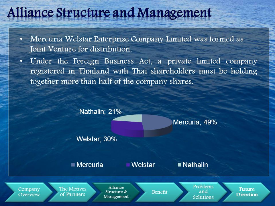 Company Overview The Motives of Partners Alliance Structure & Management Benefit Problems and Solutions Future Direction Mercuria Welstar Enterprise Company Limited was formed as Joint Venture for distribution.