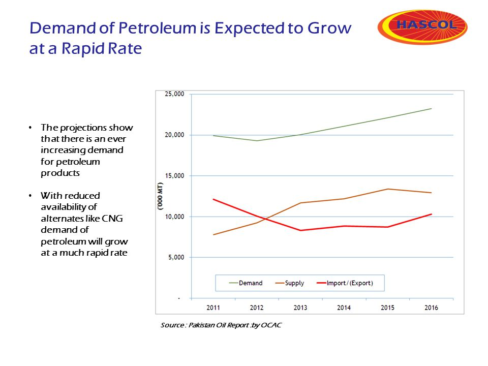 The projections show that there is an ever increasing demand for petroleum products With reduced availability of alternates like CNG demand of petrole