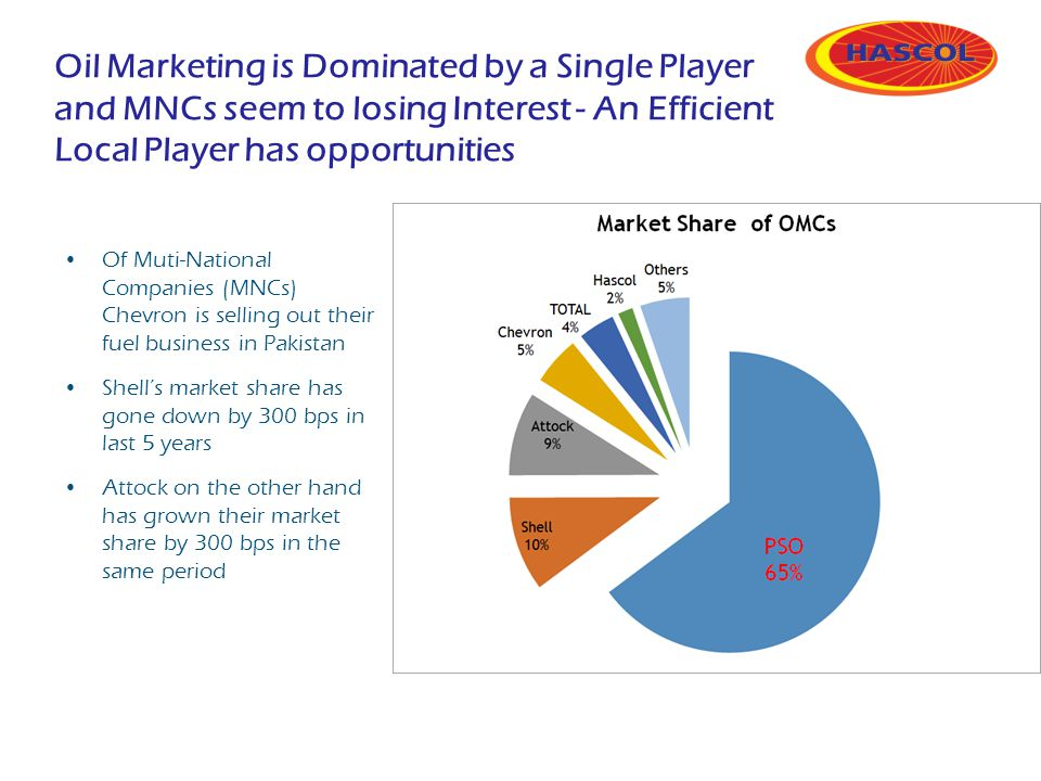 Oil Marketing is Dominated by a Single Player and MNCs seem to losing Interest - An Efficient Local Player has opportunities Of Muti-National Companie