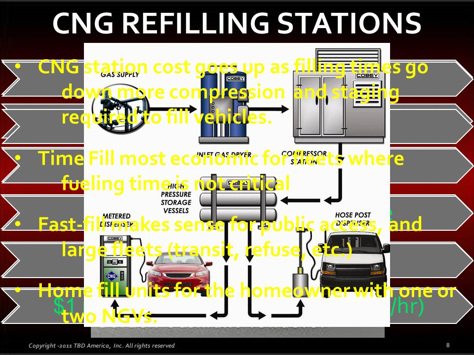 8 Time-Fill Slow Fill Times Small Go-and-Return Fleets Sit Idle Overnight Small Capacity Compressors $450,000 ( 20 GGE/hr; 0.33 GGE/min) Fast-Fill Rapid Refueling Large Fleets Short Fueling Turn-around Time High Capacity Compressors $1 million ( 5 GGE/minute; 300 GGE/hr) CNG station cost goes up as filling times go down more compression and staging required to fill vehicles.