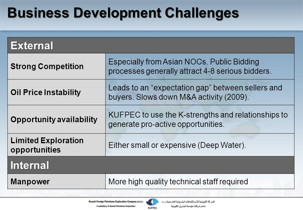 Business Development Challenges External Strong Competition Especially from Asian NOCs.