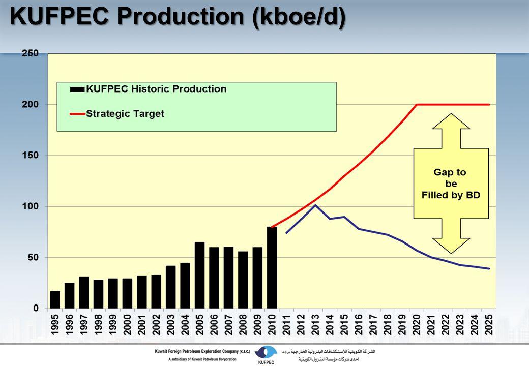 KUFPEC Production (kboe/d)