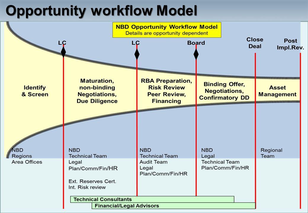 Opportunity workflow Model