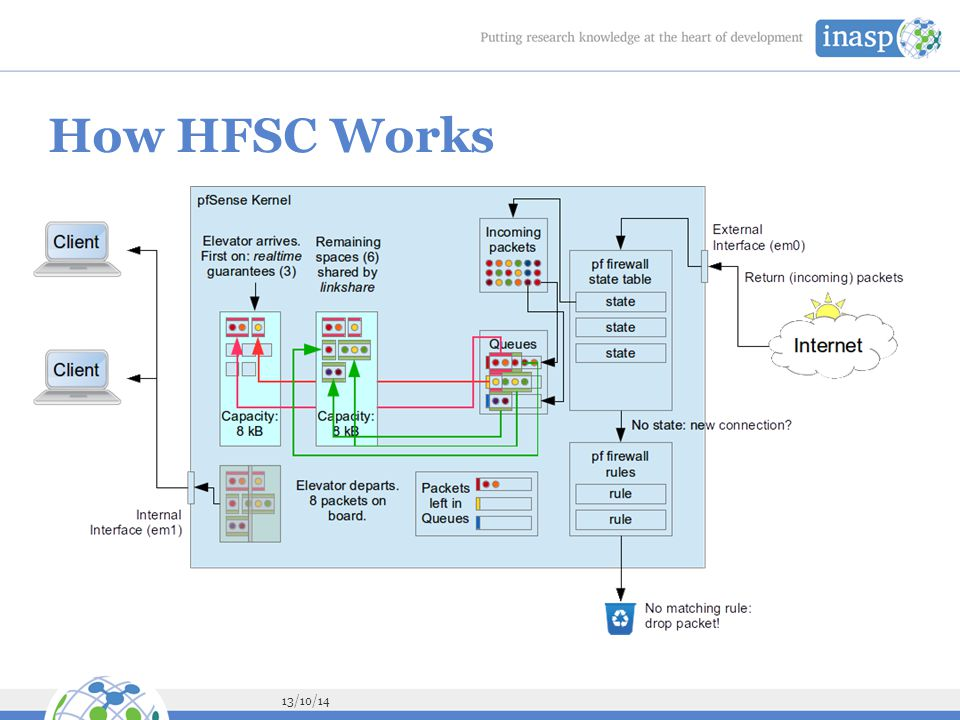 13/10/14 How HFSC Works