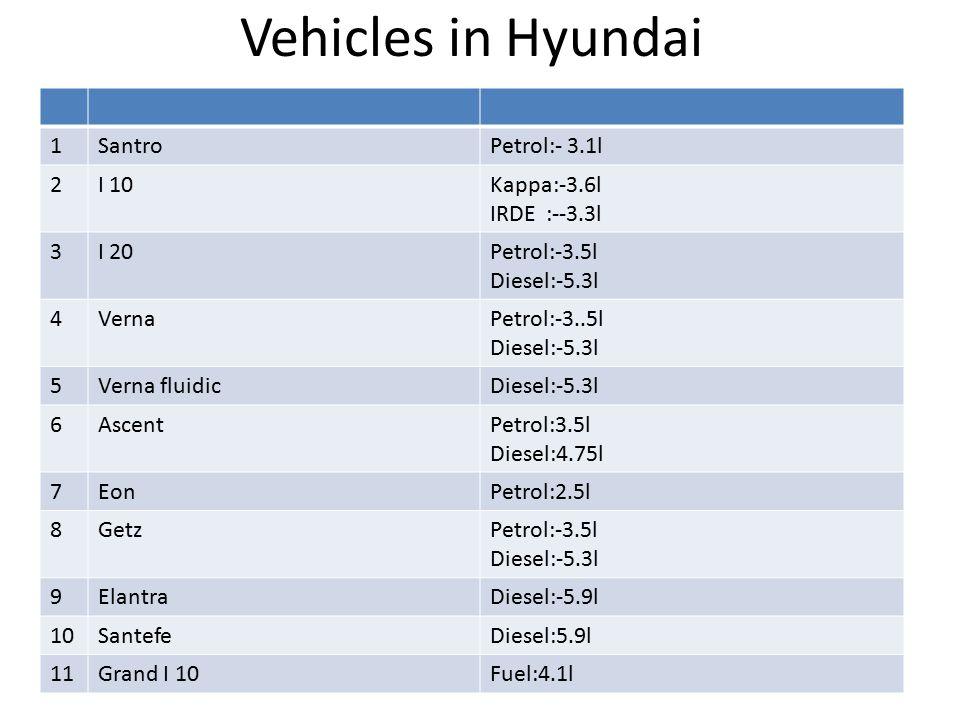 Vehicles in Hyundai 1SantroPetrol:- 3.1l 2I 10Kappa:-3.6l IRDE :--3.3l 3I 20Petrol:-3.5l Diesel:-5.3l 4VernaPetrol:-3..5l Diesel:-5.3l 5Verna fluidicDiesel:-5.3l 6AscentPetrol:3.5l Diesel:4.75l 7EonPetrol:2.5l 8GetzPetrol:-3.5l Diesel:-5.3l 9ElantraDiesel:-5.9l 10SantefeDiesel:5.9l 11Grand I 10Fuel:4.1l
