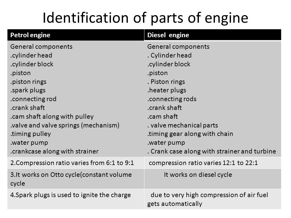Identification of parts of engine Petrol engineDiesel engine General components.cylinder head.cylinder block.piston.piston rings.spark plugs.connecting rod.crank shaft.cam shaft along with pulley.valve and valve springs (mechanism).timing pulley.water pump.crankcase along with strainer General components.