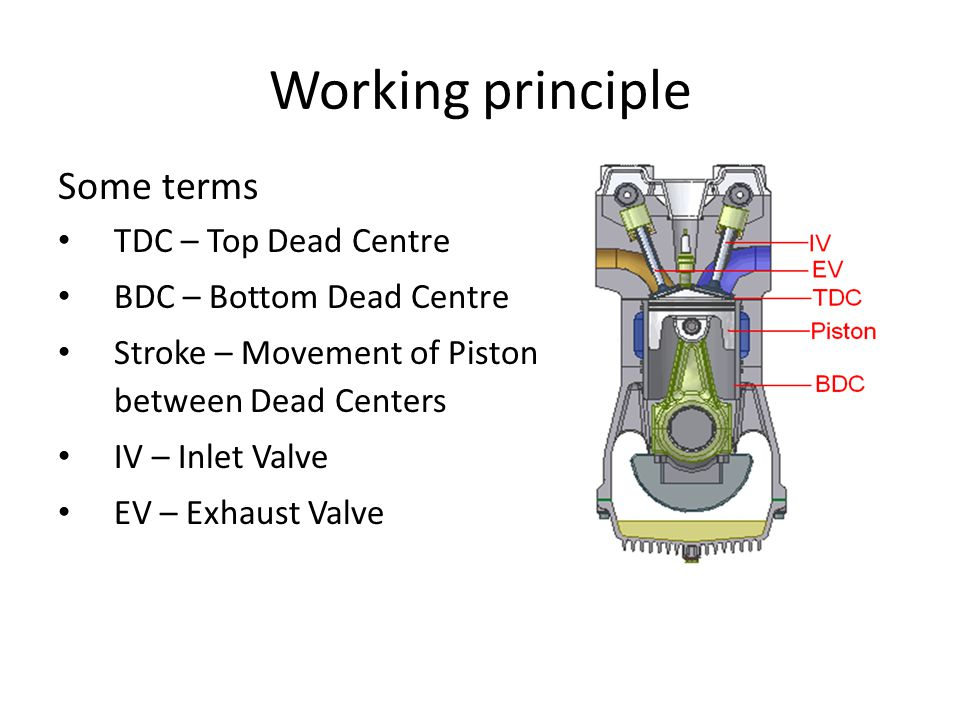Working principle Some terms TDC – Top Dead Centre BDC – Bottom Dead Centre Stroke – Movement of Piston between Dead Centers IV – Inlet Valve EV – Exhaust Valve