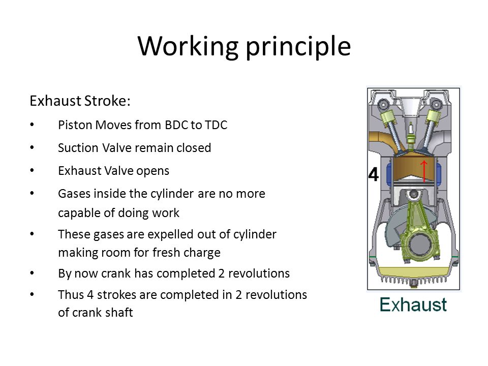 Working principle Exhaust Stroke: Piston Moves from BDC to TDC Suction Valve remain closed Exhaust Valve opens Gases inside the cylinder are no more capable of doing work These gases are expelled out of cylinder making room for fresh charge By now crank has completed 2 revolutions Thus 4 strokes are completed in 2 revolutions of crank shaft