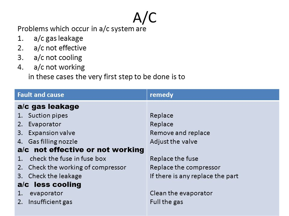 A/C Problems which occur in a/c system are 1.a/c gas leakage 2.a/c not effective 3.a/c not cooling 4.a/c not working in these cases the very first step to be done is to Fault and causeremedy a/c gas leakage 1.Suction pipes 2.Evaporator 3.Expansion valve 4.Gas filling nozzle a/c not effective or not working 1.