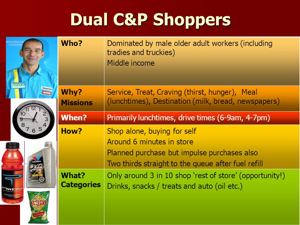 Dual C&P Shoppers Who?Dominated by male older adult workers (including tradies and truckies) Middle income Why.