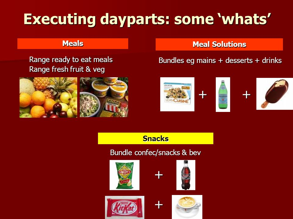 Executing dayparts: some 'whats' Snacks Meals Meal Solutions Bundles eg mains + desserts + drinks Range ready to eat meals Range fresh fruit & veg Bundle confec/snacks & bev ++ + +
