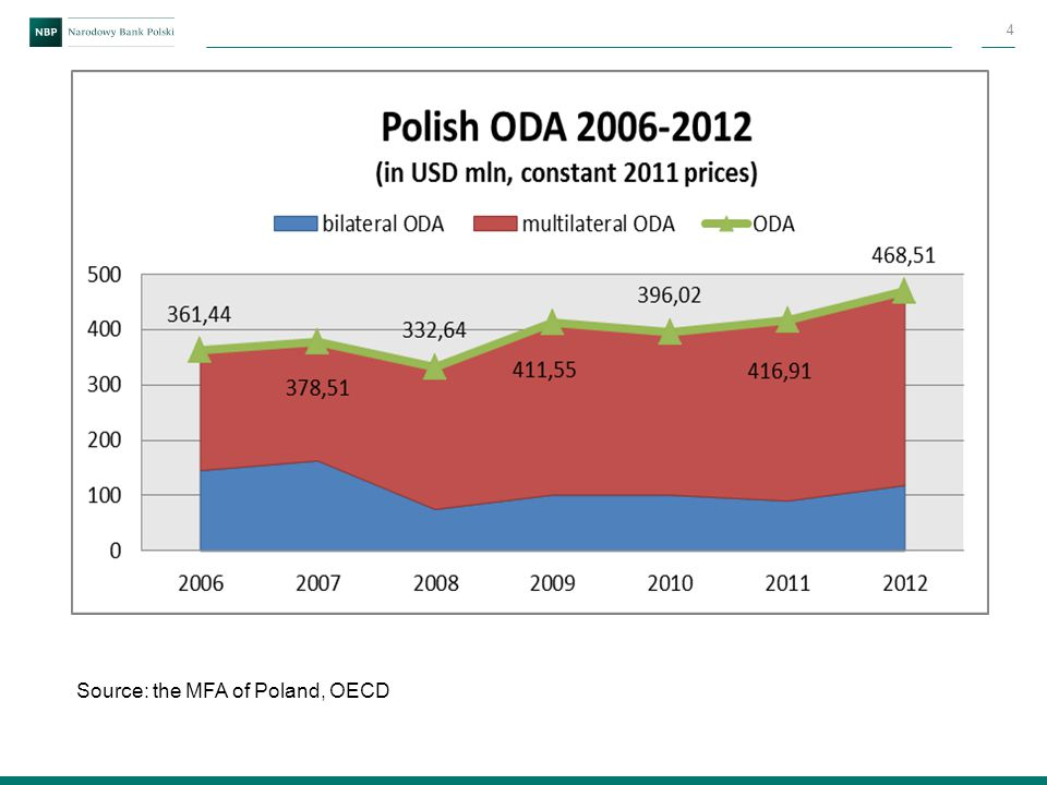 Organisation of the Polish Aid Source: the MFA of Poland 5