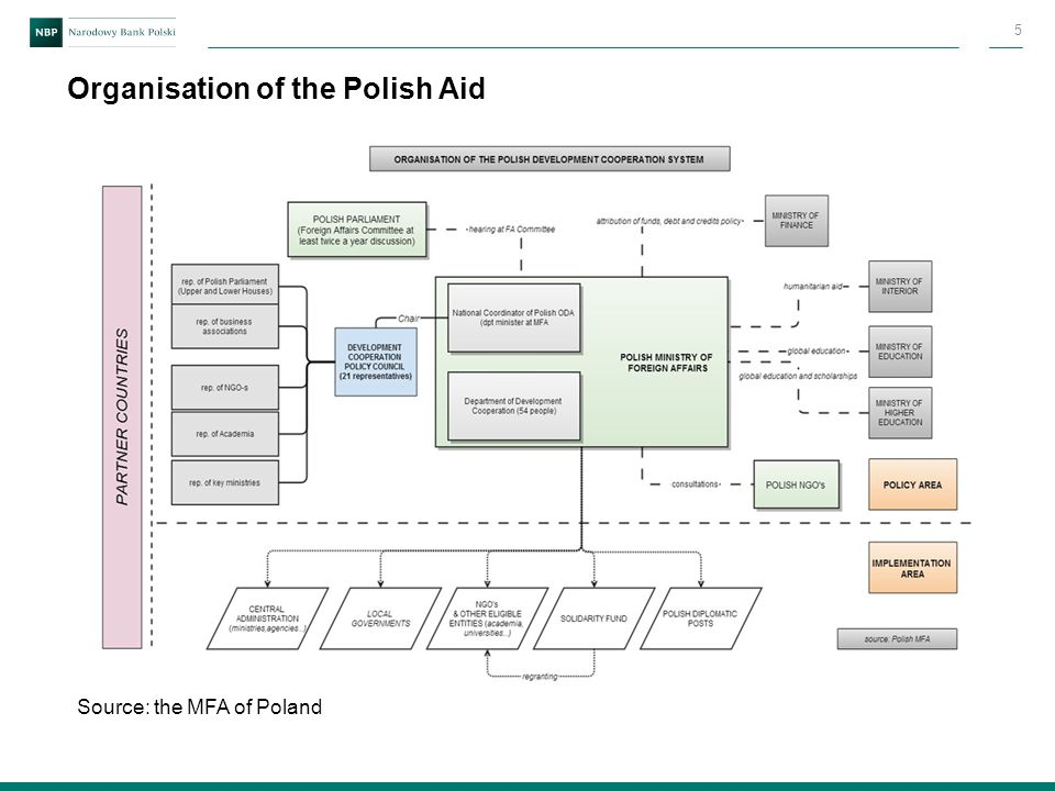 Private sector's involvement in the development co-operation in Poland Extremally limited number of projects: ■Private sector's involvement in the Polish Aid programme.