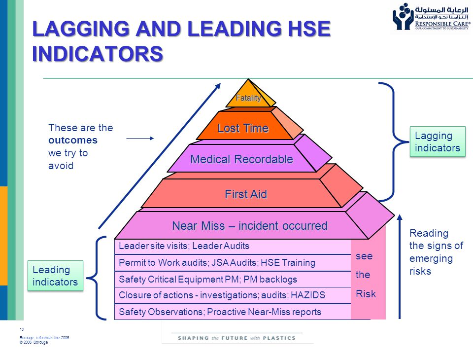 10 Borouge reference line 2006 © 2006 Borouge LAGGING AND LEADING HSE INDICATORS These are the outcomes we try to avoid Reading the signs of emerging