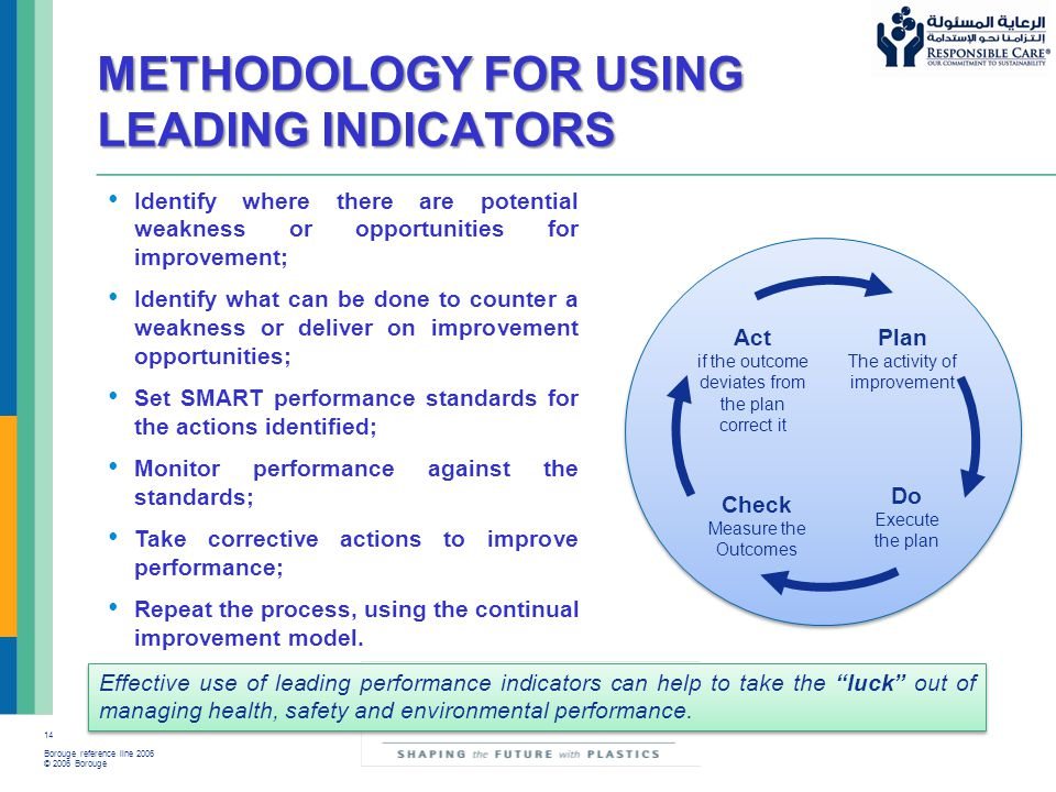 14 Borouge reference line 2006 © 2006 Borouge METHODOLOGY FOR USING LEADING INDICATORS Act if the outcome deviates from the plan correct it Plan The a