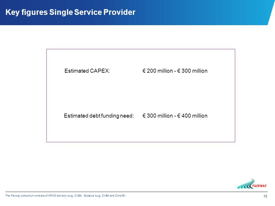 15 The Fairway consortium consists of KPMG Advisory burg. CVBA, Eubelius burg. CVBA and Collis BV Key figures Single Service Provider € 200 million -