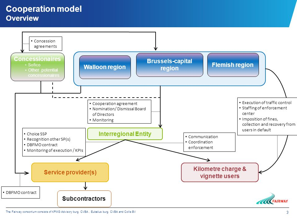 3 The Fairway consortium consists of KPMG Advisory burg. CVBA, Eubelius burg. CVBA and Collis BV Cooperation model Overview Interregional Entity Servi