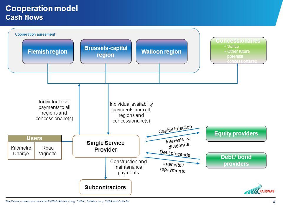 4 The Fairway consortium consists of KPMG Advisory burg. CVBA, Eubelius burg. CVBA and Collis BV Flemish region Brussels-capital region Walloon region