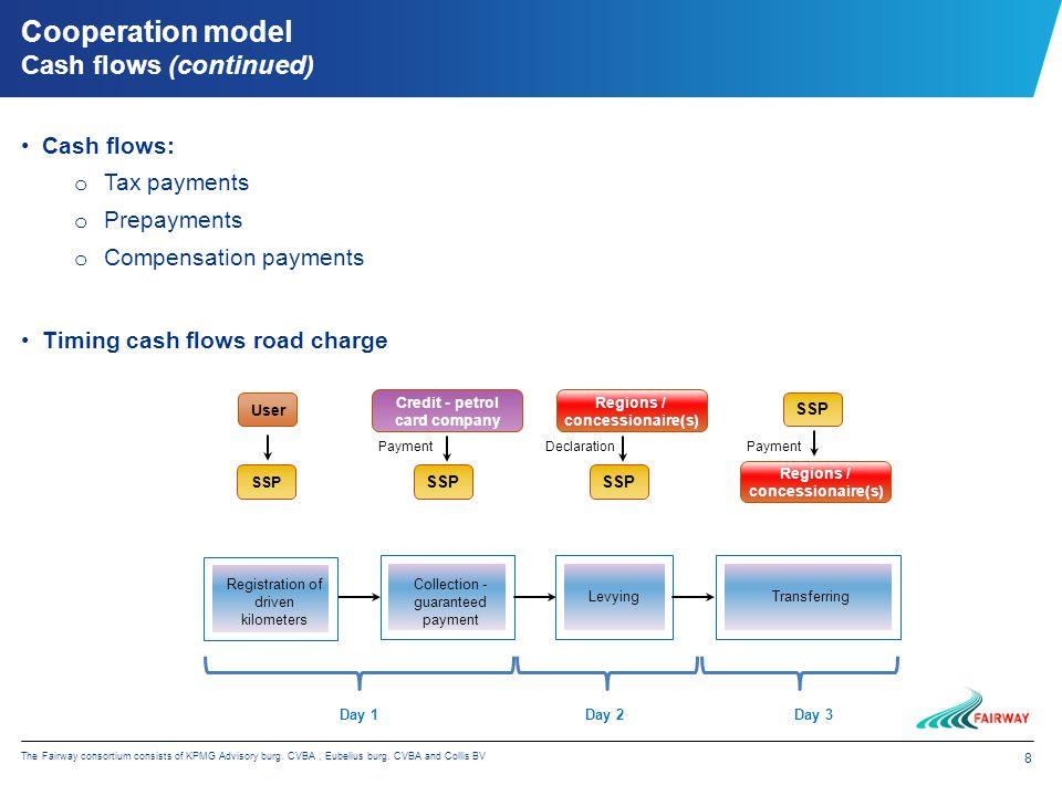 8 The Fairway consortium consists of KPMG Advisory burg. CVBA, Eubelius burg. CVBA and Collis BV Cash flows: o Tax payments o Prepayments o Compensati