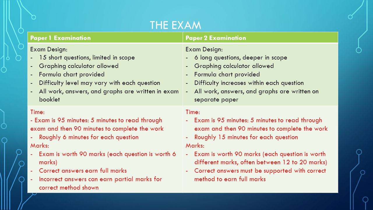 THE EXAM Paper 1 ExaminationPaper 2 Examination Exam Design: -15 short questions, limited in scope -Graphing calculator allowed -Formula chart provided -Difficulty level may vary with each question -All work, answers, and graphs are written in exam booklet Exam Design: -6 long questions, deeper in scope -Graphing calculator allowed -Formula chart provided -Difficulty increases within each question -All work, answers, and graphs are written on separate paper Time: - Exam is 95 minutes: 5 minutes to read through exam and then 90 minutes to complete the work -Roughly 6 minutes for each question Marks: -Exam is worth 90 marks (each question is worth 6 marks) -Correct answers earn full marks -Incorrect answers can earn partial marks for correct method shown Time: -Exam is 95 minutes: 5 minutes to read through exam and then 90 minutes to complete the work -Roughly 15 minutes for each question Marks: -Exam is worth 90 marks (each question is worth different marks, often between 12 to 20 marks) -Correct answers must be supported with correct method to earn full marks
