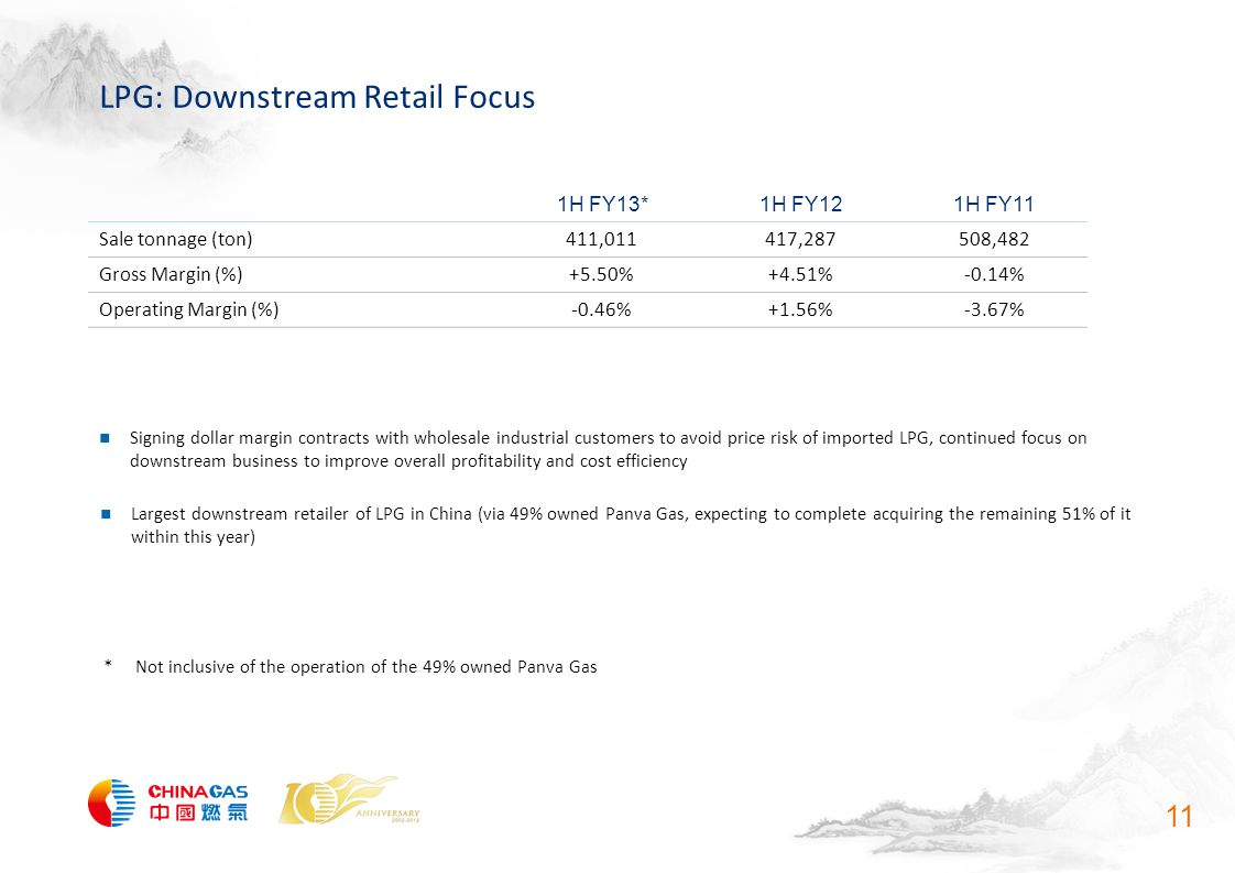 LPG: Downstream Retail Focus 11 1H FY13*1H FY121H FY11 Sale tonnage (ton)411,011417,287508,482 Gross Margin (%)+5.50%+4.51%-0.14% Operating Margin (%)-0.46%+1.56%-3.67% Largest downstream retailer of LPG in China (via 49% owned Panva Gas, expecting to complete acquiring the remaining 51% of it within this year) Signing dollar margin contracts with wholesale industrial customers to avoid price risk of imported LPG, continued focus on downstream business to improve overall profitability and cost efficiency * Not inclusive of the operation of the 49% owned Panva Gas
