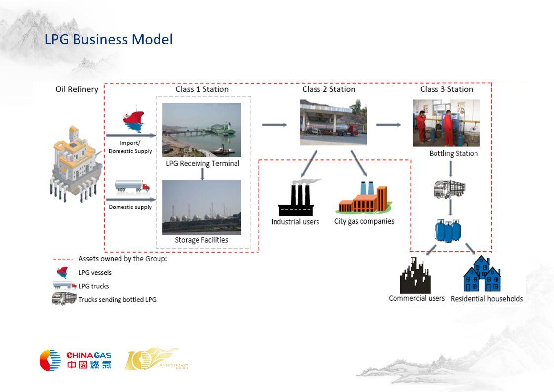 LPG Business Model
