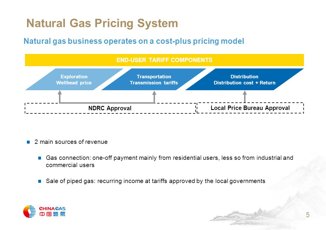 5 Natural gas business operates on a cost-plus pricing model 2 main sources of revenue Gas connection: one-off payment mainly from residential users, less so from industrial and commercial users Sale of piped gas: recurring income at tariffs approved by the local governments Natural Gas Pricing System Exploration Wellhead price Transportation Transmission tariffs Distribution Distribution cost + Return END-USER TARIFF COMPONENTS NDRC Approval Local Price Bureau Approval