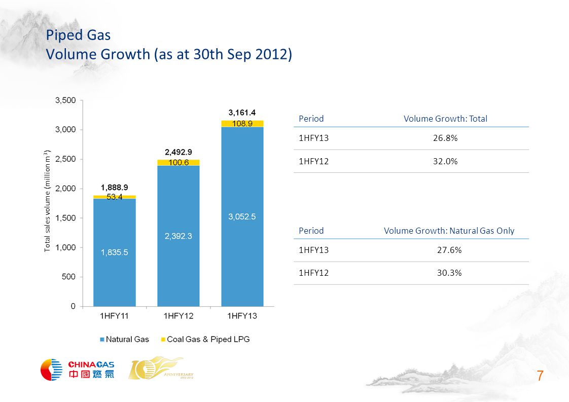 Piped Gas Volume Growth (as at 30th Sep 2012) 7 Total sales volume (million m 3 ) PeriodVolume Growth: Total 1HFY1326.8% 1HFY1232.0% PeriodVolume Growth: Natural Gas Only 1HFY1327.6% 1HFY1230.3%