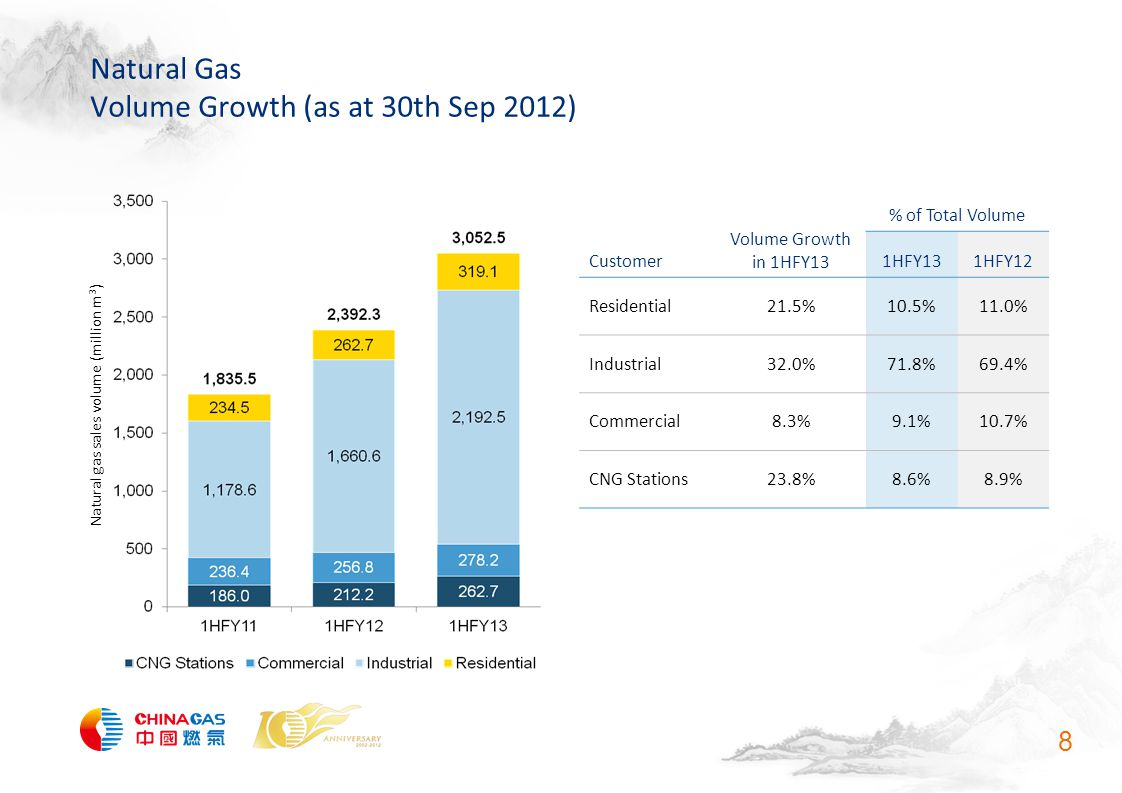 Natural Gas Volume Growth (as at 30th Sep 2012) 8 Natural gas sales volume (million m 3 ) Customer Volume Growth in 1HFY13 % of Total Volume 1HFY131HFY12 Residential21.5%10.5%11.0% Industrial32.0%71.8%69.4% Commercial8.3%9.1%10.7% CNG Stations23.8%8.6%8.9%