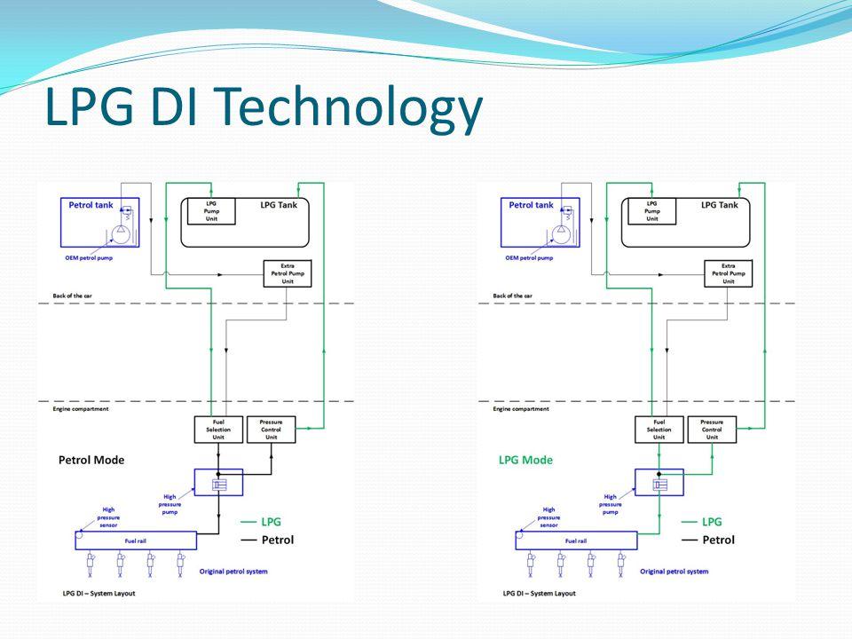 LPG DI Technology