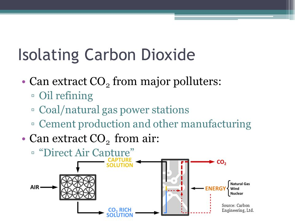Isolating Carbon Dioxide Can extract CO 2 from major polluters: ▫Oil refining ▫Coal/natural gas power stations ▫Cement production and other manufacturing Can extract CO 2 from air: ▫ Direct Air Capture Source: Carbon Engineering, Ltd.
