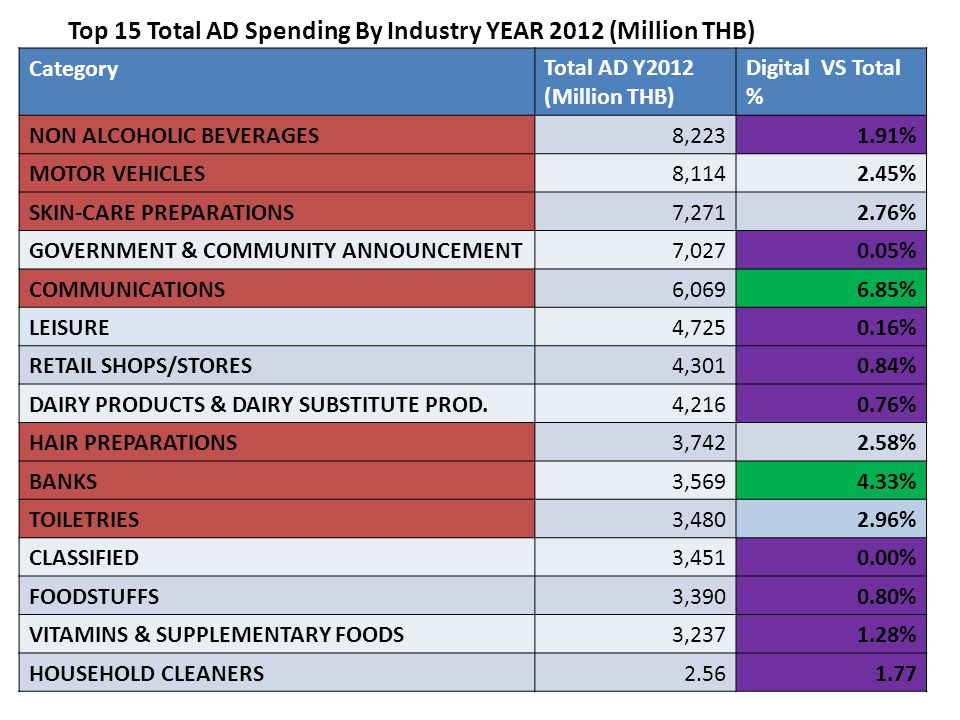 Top 15 Total AD Spending By Industry YEAR 2012 (Million THB) CategoryTotal AD Y2012 (Million THB) Digital VS Total % NON ALCOHOLIC BEVERAGES8,2231.91% MOTOR VEHICLES8,1142.45% SKIN-CARE PREPARATIONS7,2712.76% GOVERNMENT & COMMUNITY ANNOUNCEMENT7,0270.05% COMMUNICATIONS6,0696.85% LEISURE4,7250.16% RETAIL SHOPS/STORES4,3010.84% DAIRY PRODUCTS & DAIRY SUBSTITUTE PROD.4,2160.76% HAIR PREPARATIONS3,7422.58% BANKS3,5694.33% TOILETRIES3,4802.96% CLASSIFIED3,4510.00% FOODSTUFFS3,3900.80% VITAMINS & SUPPLEMENTARY FOODS3,2371.28% HOUSEHOLD CLEANERS2.561.77