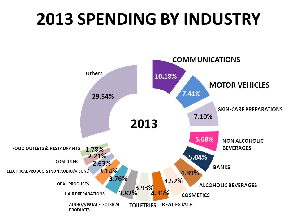 2013 SPENDING BY INDUSTRY ELECTRICAL PRODUCTS (NON AUDIO/VISUAL) NON ALCOHOLIC BEVERAGES AUDIO/VISUAL ELECTRICAL PRODUCTS HAIR PREPARATIONS FOOD OUTLETS & RESTAURANTS MOTOR VEHICLES ORAL PRODUCTS Others ALCOHOLIC BEVERAGES COMMUNICATIONS 2013