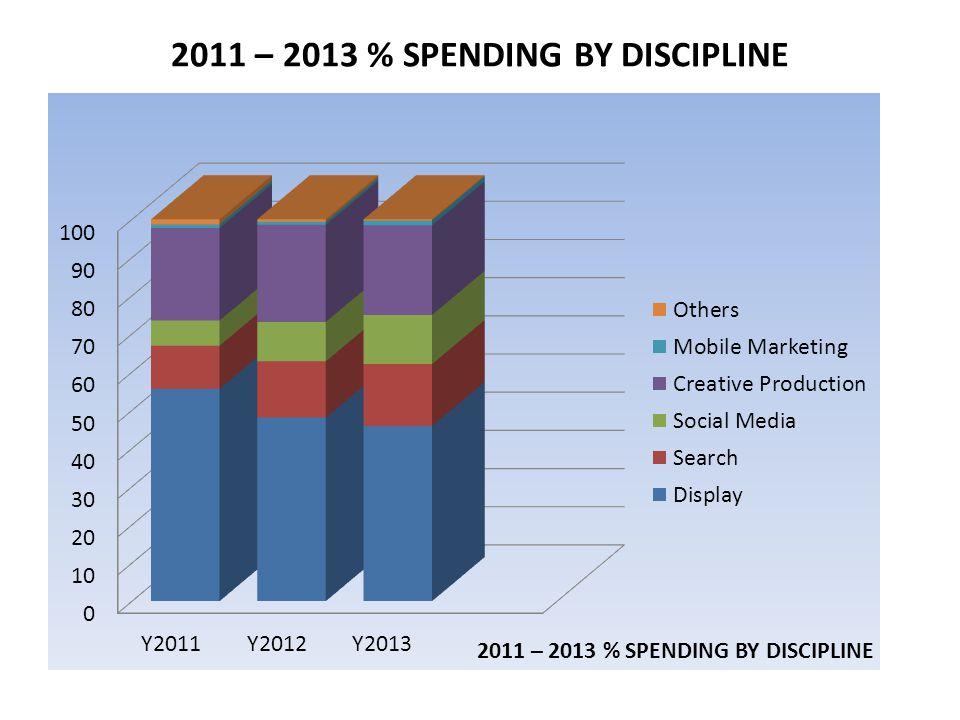 2011 – 2013 % SPENDING BY DISCIPLINE