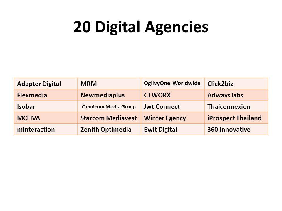 20 Digital Agencies Adapter DigitalMRM OgilvyOne Worldwide Click2biz FlexmediaNewmediaplusCJ WORXAdways labs Isobar Omnicom Media Group Jwt ConnectThaiconnexion MCFIVAStarcom MediavestWinter EgencyiProspect Thailand mInteractionZenith OptimediaEwit Digital360 Innovative