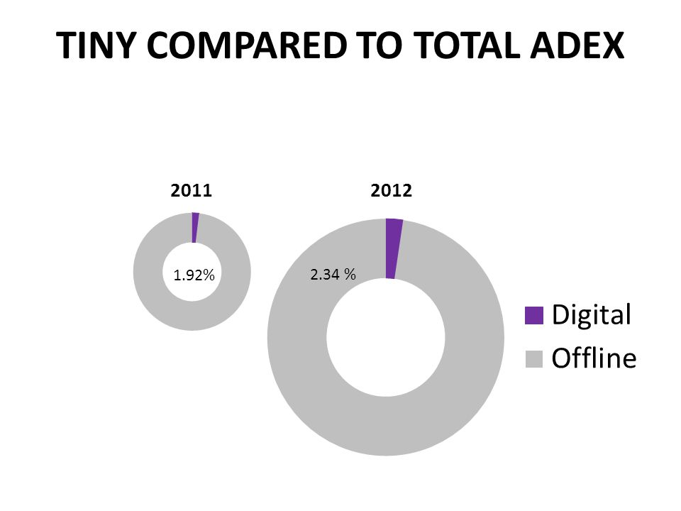 TINY COMPARED TO TOTAL ADEX 1.92% 2.34 % 20112012