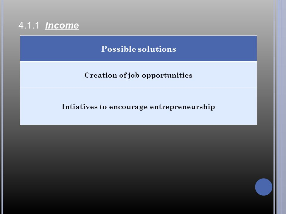 4.1.1 Income Possible solutions Creation of job opportunities Intiatives to encourage entrepreneurship