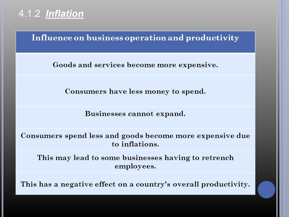 4.1.2 Inflation Influence on business operation and productivity Goods and services become more expensive.