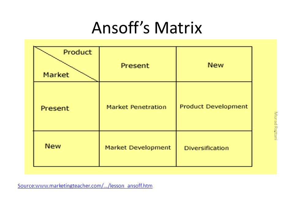 Ansoff's Matrix Source:www.marketingteacher.com/.../lesson_ansoff.htm Murad Rattani